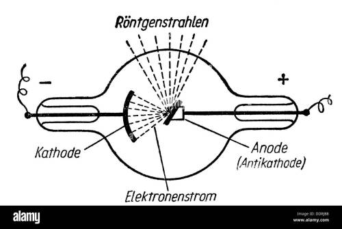 small resolution of medicine irradiation x ray measurement schematic picture on the creation of x rays drawing graphic graphics schematic diagram scheme schemes