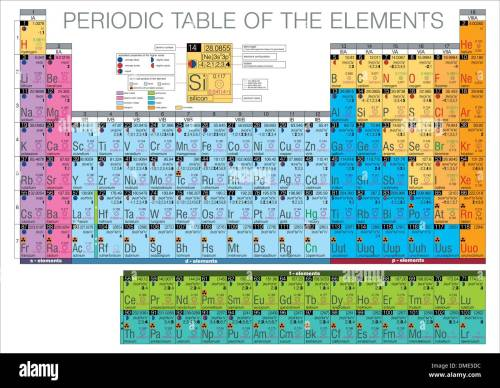 small resolution of periodic table of the elements stock image