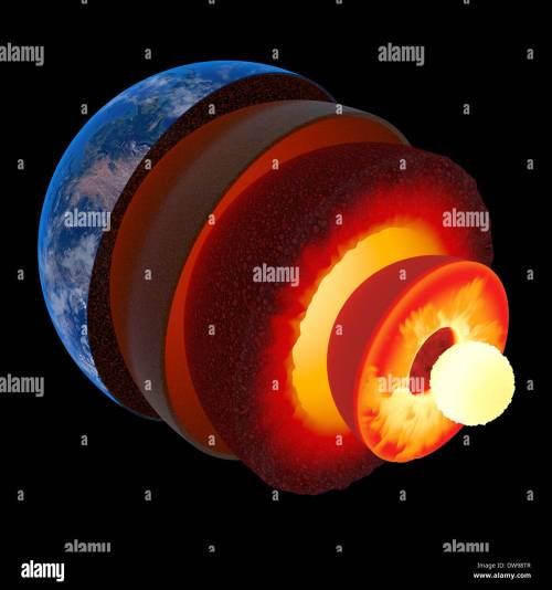 small resolution of earth core structure illustrated with geological layers according to scale isolated on black texture