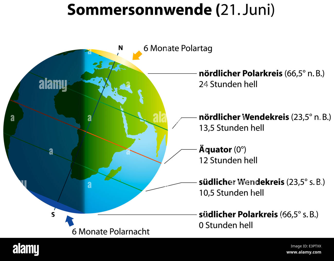 Illustration Of Summer Solstice On June 21 Globe With