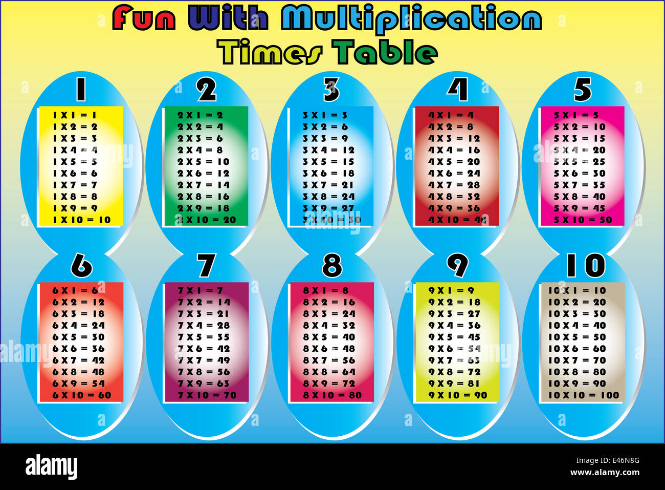 Multiplication Table Five Stock Photos Amp Multiplication Table Five Stock Images