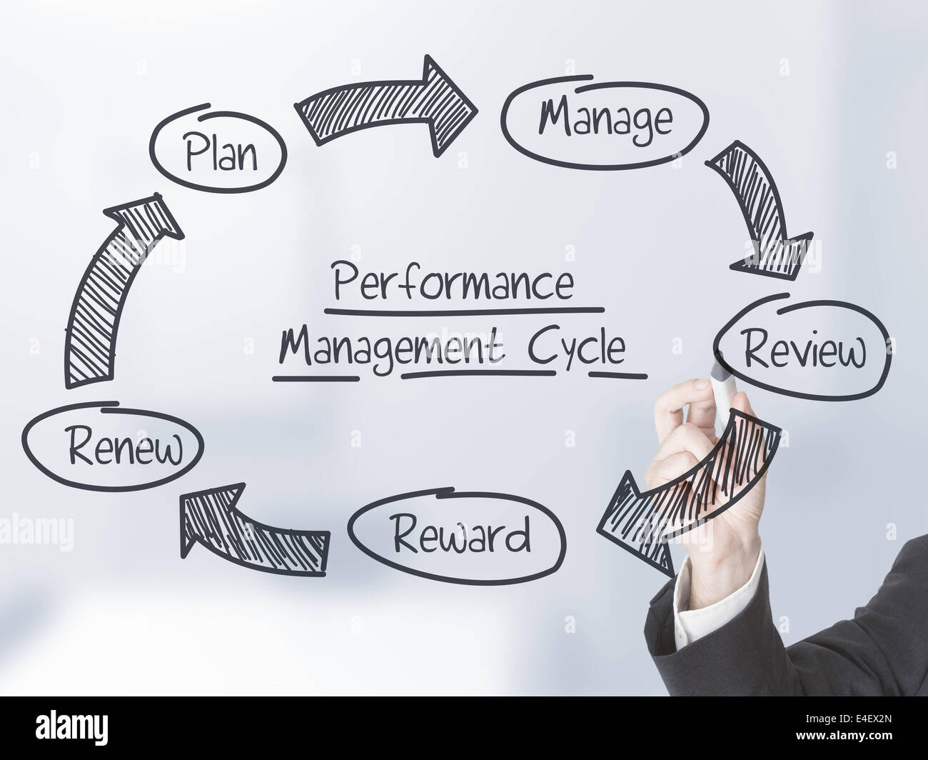 performance improvement cycle diagram of an apple worksheet businessman drawing management schema on