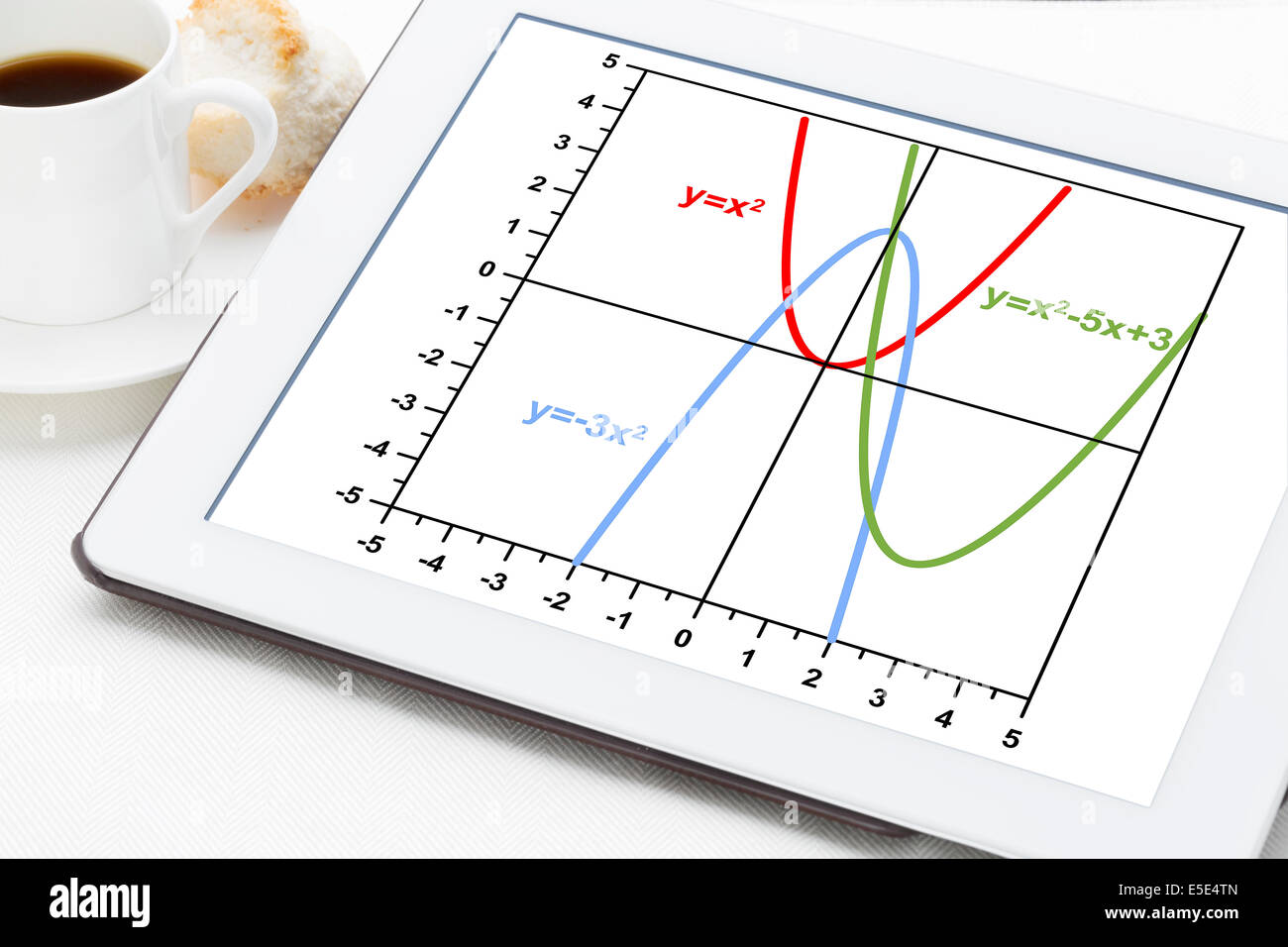 Graph Of Quadratic Functions Parabola On A Digital Tablet With Cup Stock Photo Royalty Free