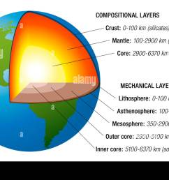 structure of the earth cross section with accurate layers of the earth s interior plus description [ 1300 x 861 Pixel ]