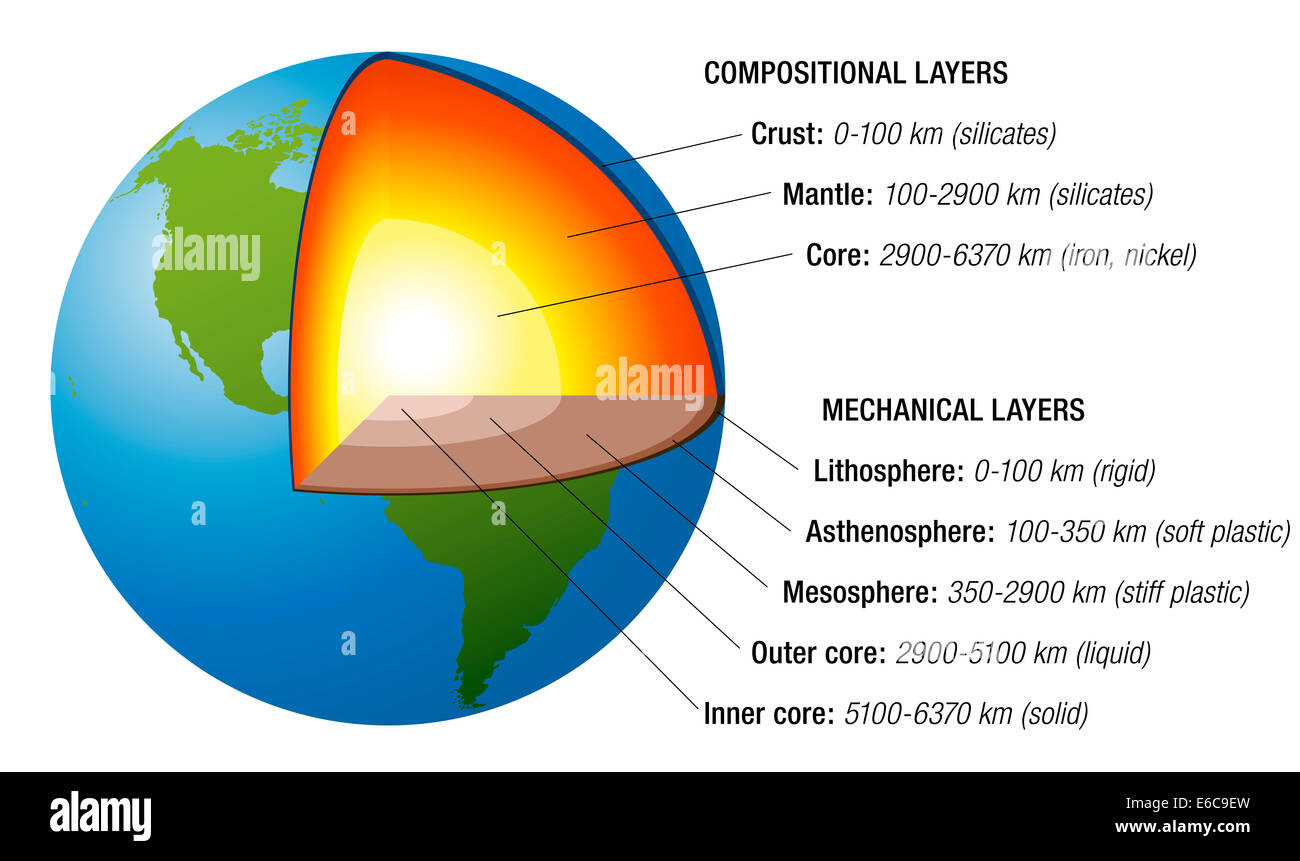 hight resolution of structure of the earth cross section with accurate layers of the earth s interior plus description