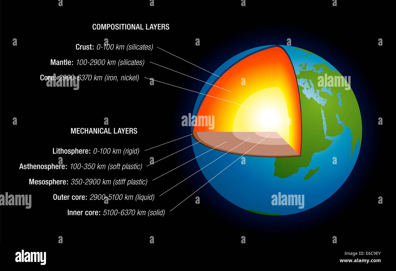 Earths interior  schematic depiction of the structure of the earth Stock Photo Royalty Free