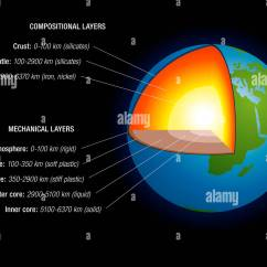 Structure Of The Earth Diagram Hand Muscle Anatomy Interior Layers Animation