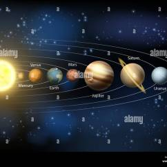 Diagram Of The Planets In Order Hinduism Vs Buddhism Venn A Our Solar System With