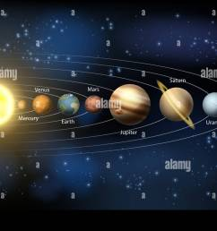 a diagram of the planets in our solar system with the planets names the solar system diagram label pics about space [ 1300 x 985 Pixel ]