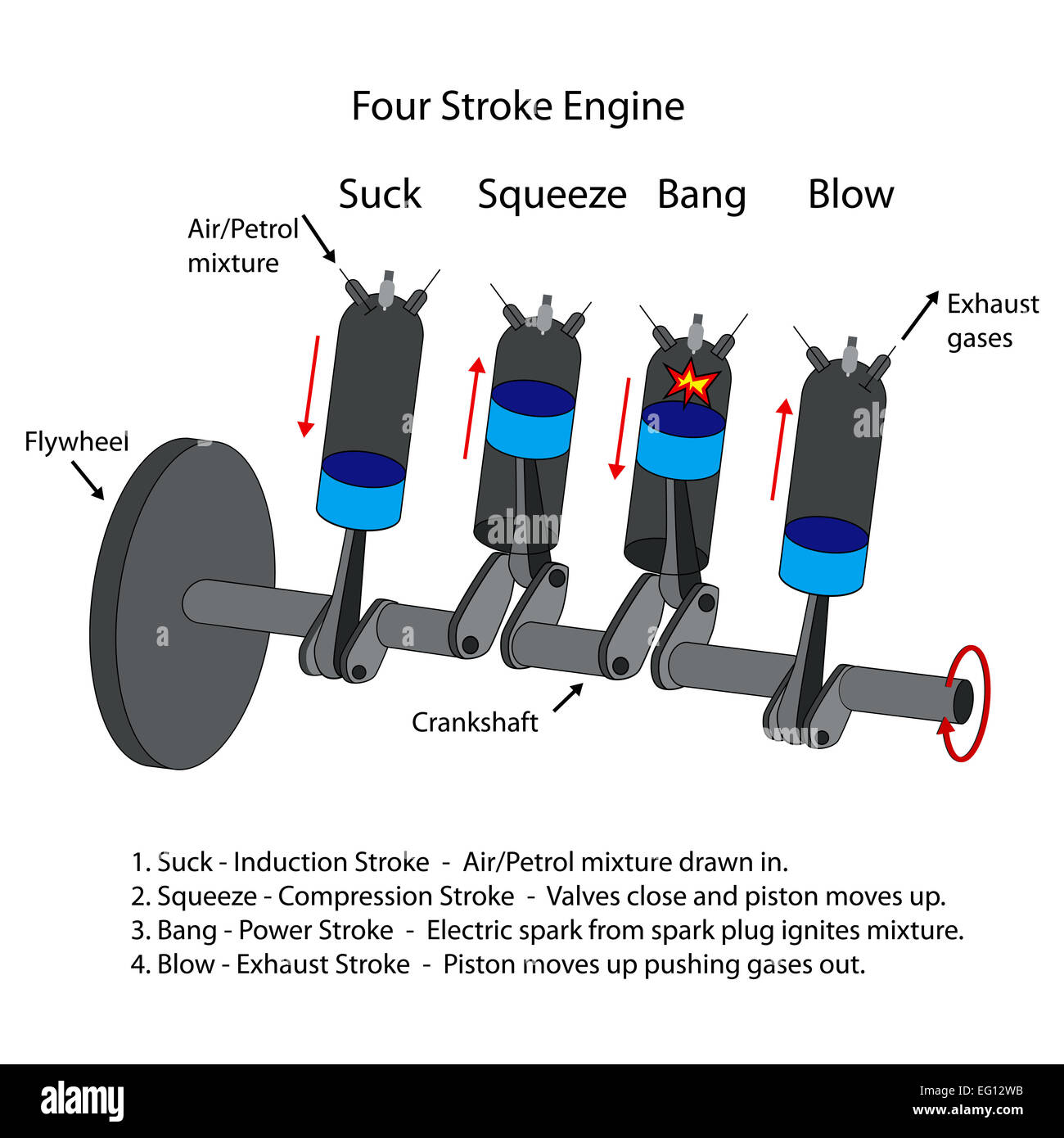 hight resolution of labeled diagram of four stroke internal combustion engine stock image