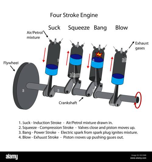 small resolution of labeled diagram of four stroke internal combustion engine stock image