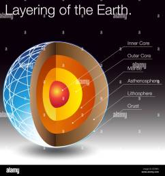 an image of the layers of the earth stock image [ 1300 x 1390 Pixel ]