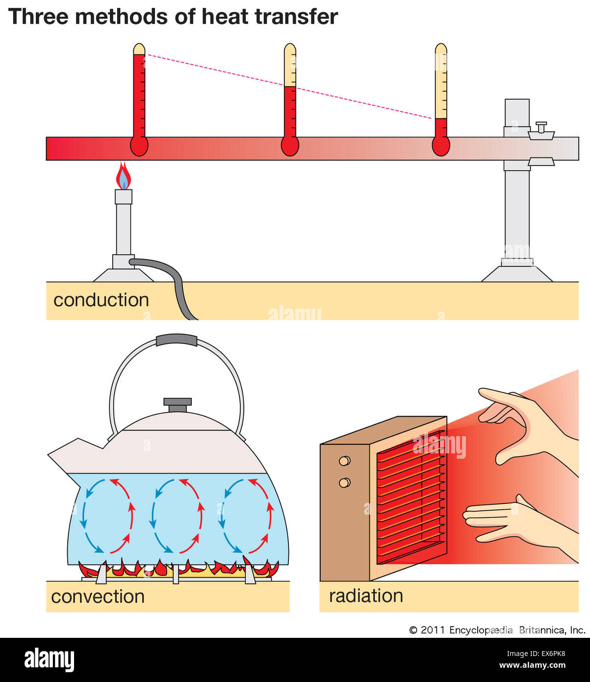 Three Methods Of Heat Transfer Stock Photo Royalty Free
