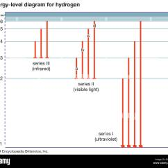 What Is An Energy Level Diagram Motor Wiring Single Phase For Hydrogen Stock Photo 84972816 Alamy