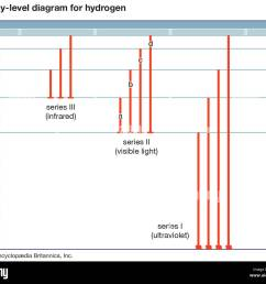 energy level diagram for hydrogen [ 1300 x 1130 Pixel ]