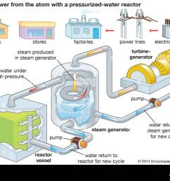 nuclear power plant electric power generation stock photo 84972825 diagram of a nuclear power plant for generating electricity [ 1300 x 1002 Pixel ]