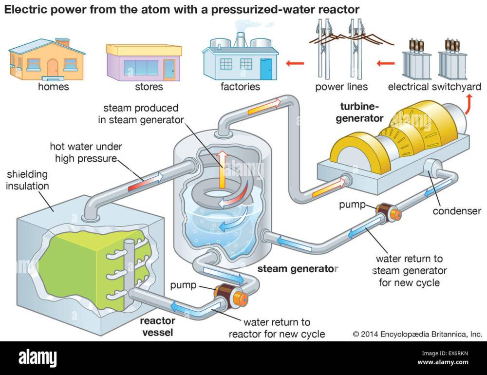 medium resolution of nuclear power plant electric power generation stock photo 84972825 diagram of a nuclear power plant for generating electricity