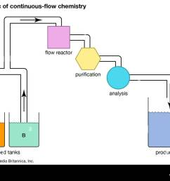 schematic of continuous flow chemistry [ 1300 x 1000 Pixel ]