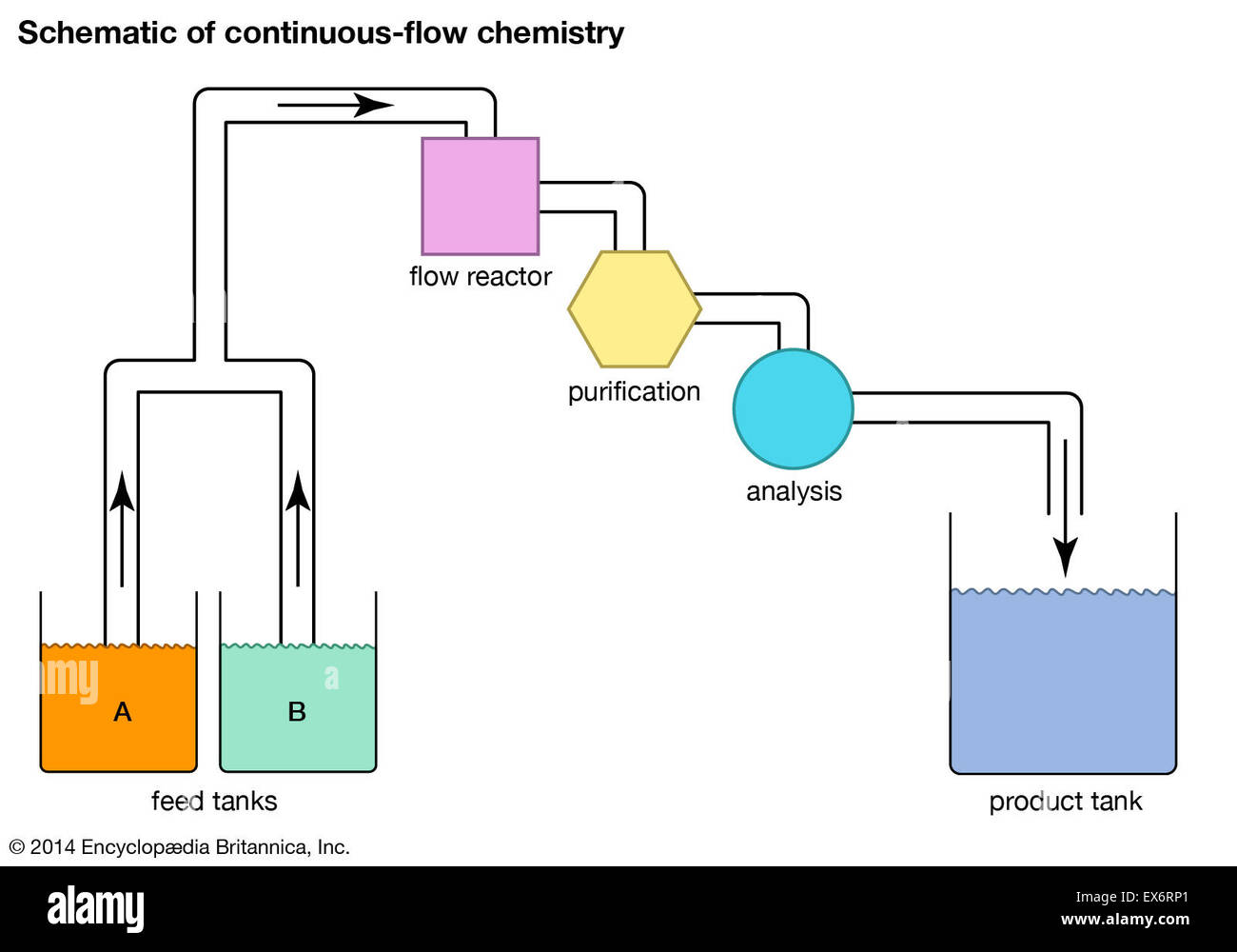 hight resolution of schematic of continuous flow chemistry