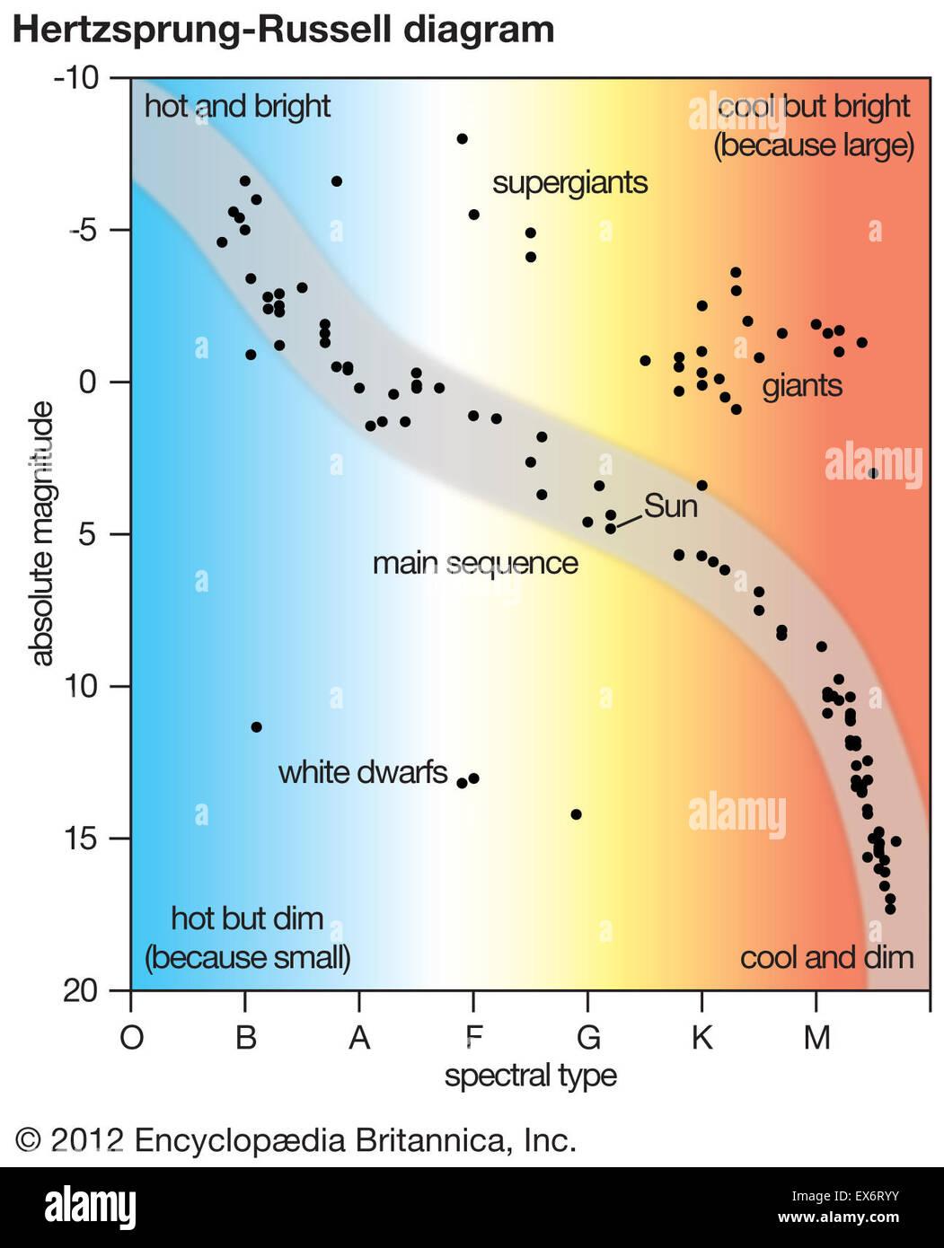 Hertzsprung Russell Diagram Stock Photo Royalty Free Image