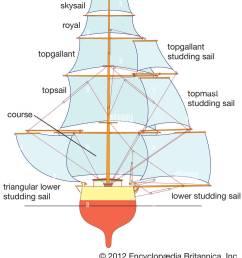 square sails stock image [ 1096 x 1390 Pixel ]