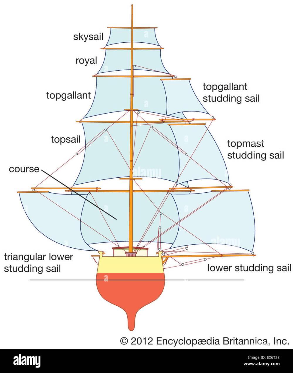 medium resolution of square sails stock image