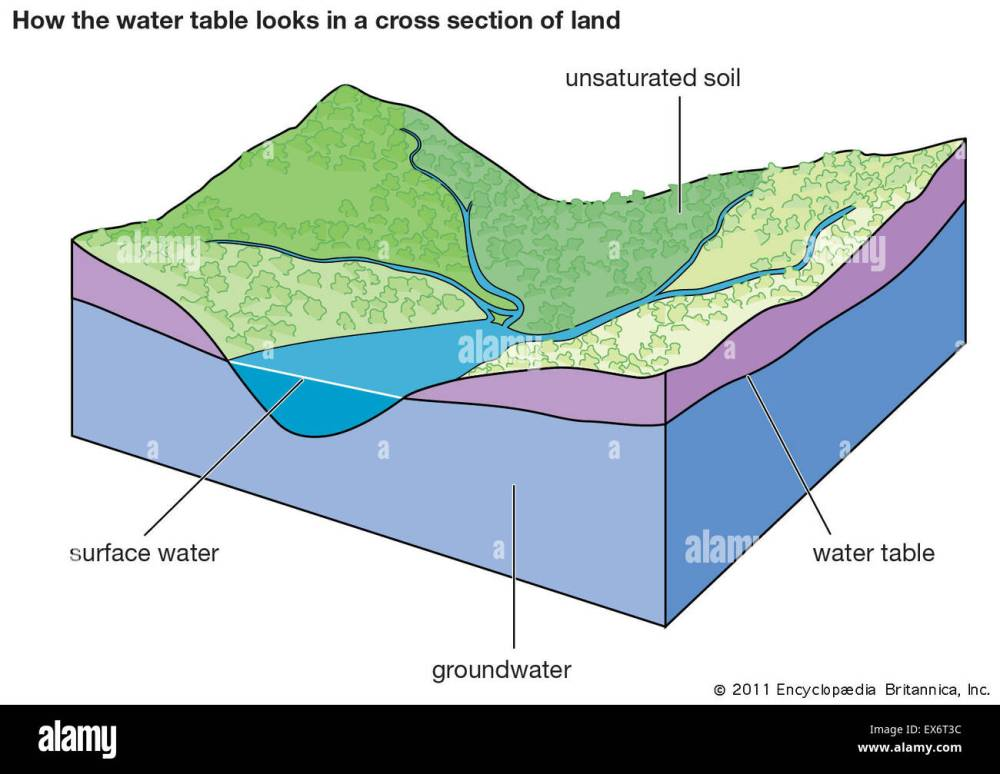medium resolution of how the water table looks in a cross section of land stock photo