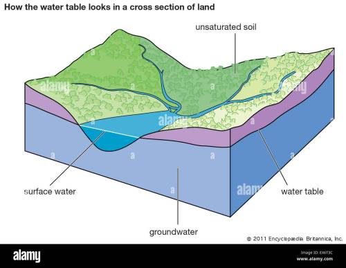 small resolution of how the water table looks in a cross section of land stock photo