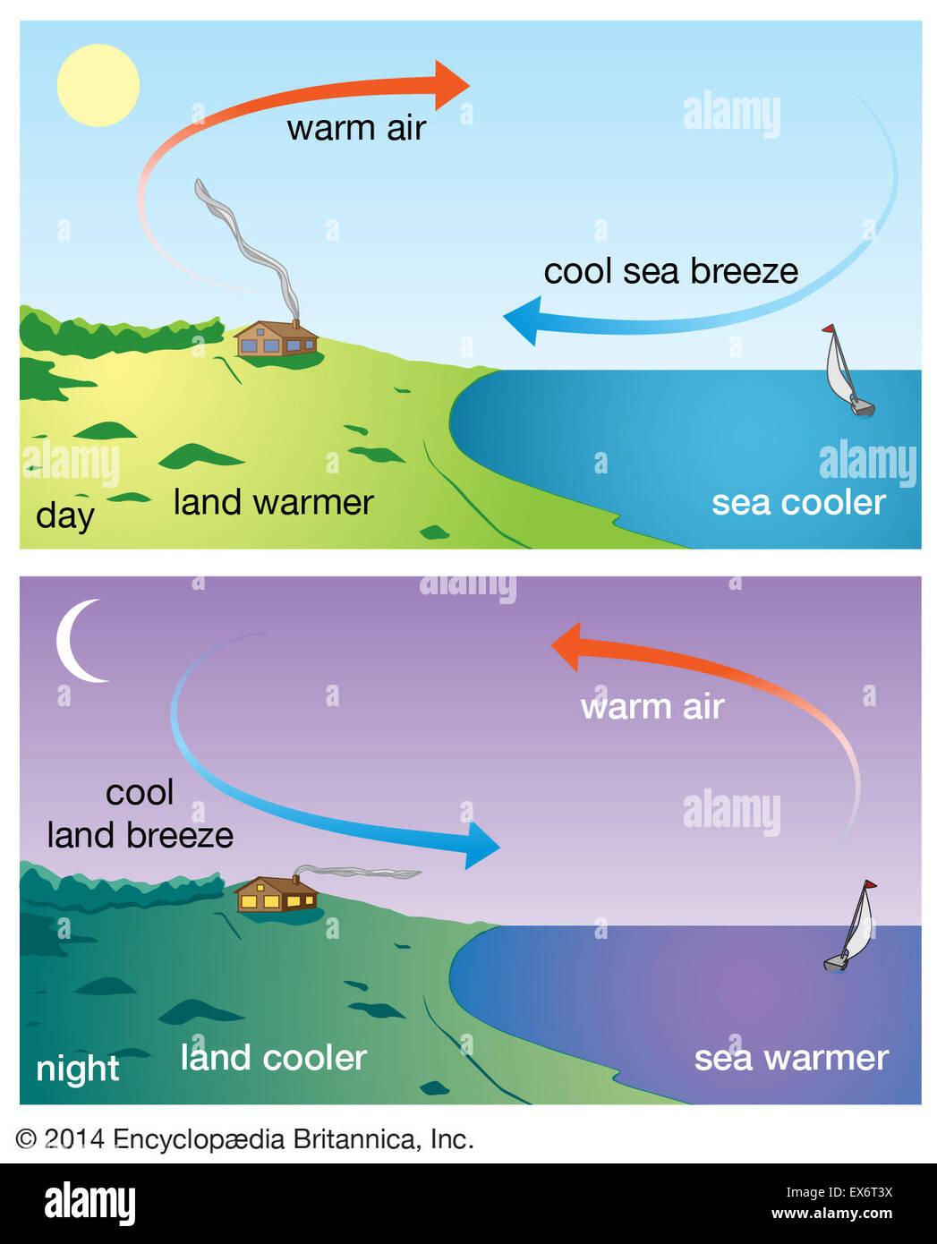 Land And Sea Breezes Stock Photo