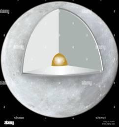 lunar structure crust mantle metallic core color diagram [ 1300 x 1382 Pixel ]