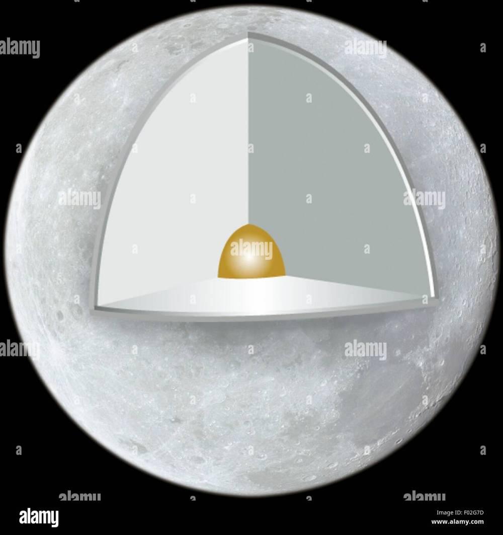 medium resolution of lunar structure crust mantle metallic core color diagram