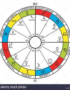 Astrology zodiac with natal chart signs houses and planets also rh alamy