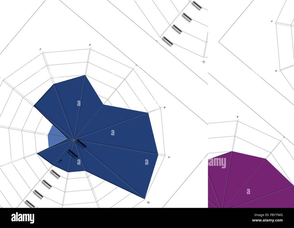 medium resolution of pattern spider charts