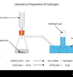 labelled diagram for laboratory preparation of hydrogen from zinc and sulfuric acid [ 1300 x 1013 Pixel ]