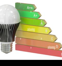 energy efficiency chart with led lamp concept isolated on white background [ 1300 x 956 Pixel ]