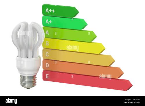 small resolution of energy efficiency chart with saving lamp concept isolated on white background