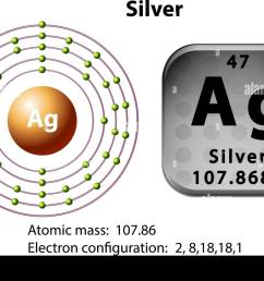 symbol and electron diagram for silver illustration [ 1300 x 983 Pixel ]