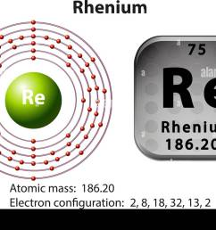 symbol and electron diagram for rhenium illustration stock image [ 1300 x 976 Pixel ]