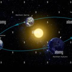 Winter In Space Diagram Electrical Wiring Basics Diagrams Computer Of The Earth 39s Orbit Around Sun