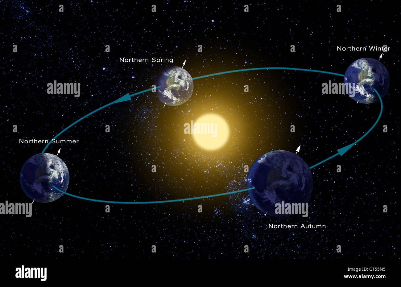 hight resolution of computer diagram of the earth s orbit around the sun showing how the planet s tilted axis gives rise to the seasons each hemisphere experiences winter