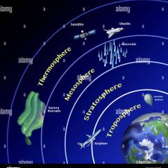 Earth S Atmosphere Layers Diagram Ford Focus Firing Order An Illustration Showing The Stratification Of 39s