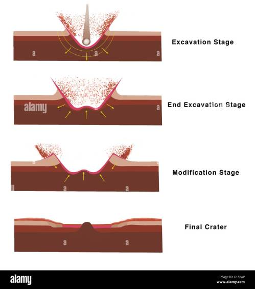 small resolution of illustration of the sequence of events as an impact crater forms at top excavation stage the impactor bolide such as an asteroid hits the surface
