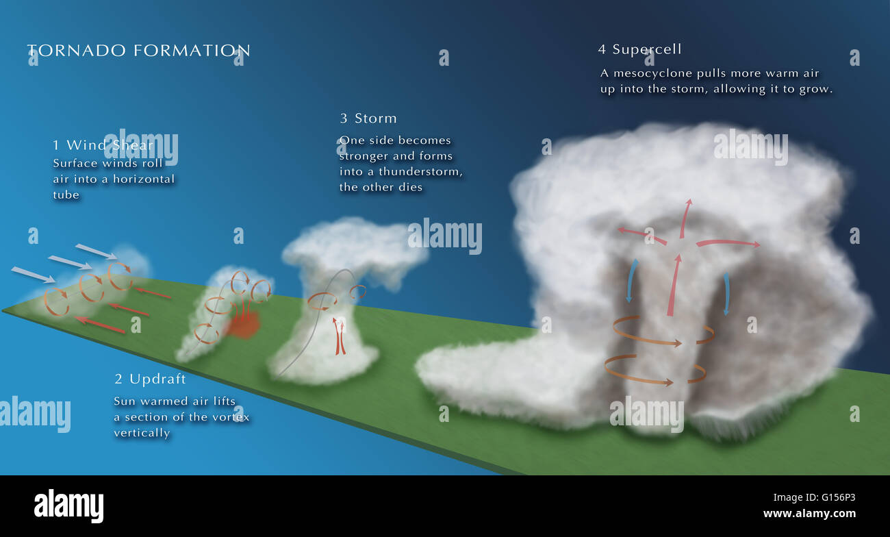 diagram of a tornado forming guitar wiring illustration the formation 1 wind