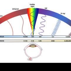 Electromagnetic Spectrum Diagram Labeled Tqm Example Illustrating The