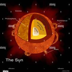Layers Of The Sun Diagram Ford Transit Wiring 2005 Illustration Structure At 39s