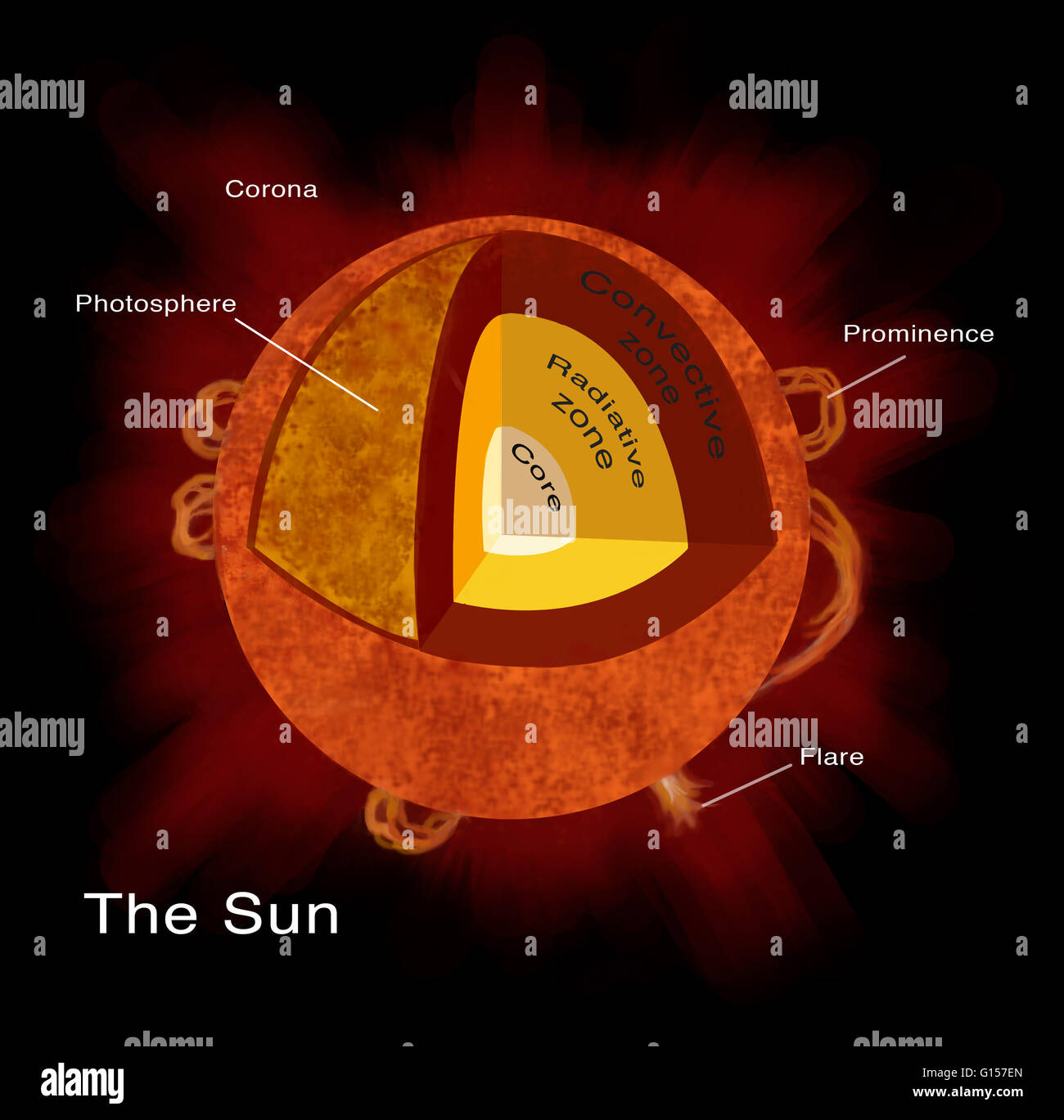 layers of the sun diagram water pump wiring single phase illustration structure at 39s