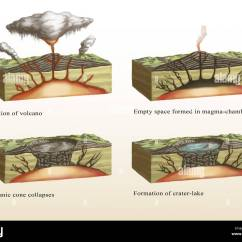 Yellowstone Volcano Diagram Electrical Wiring For Home Illustration Showing The Formation Of A Caldera Stage 1