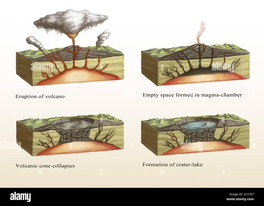 medium resolution of similiar volcano formation diagram keywords illustration showing the formation of a caldera stage 1 top left