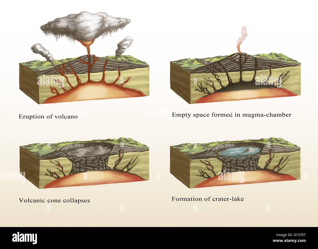 hight resolution of similiar volcano formation diagram keywords illustration showing the formation of a caldera stage 1 top left