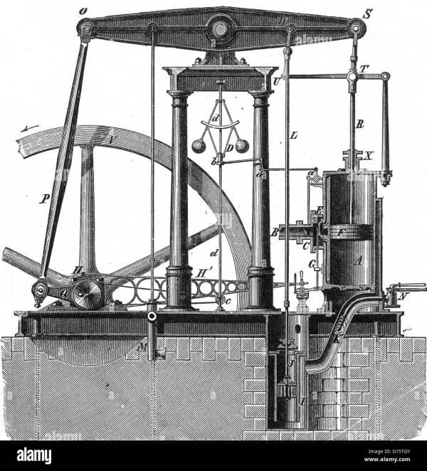 First Steam Engine James Watt